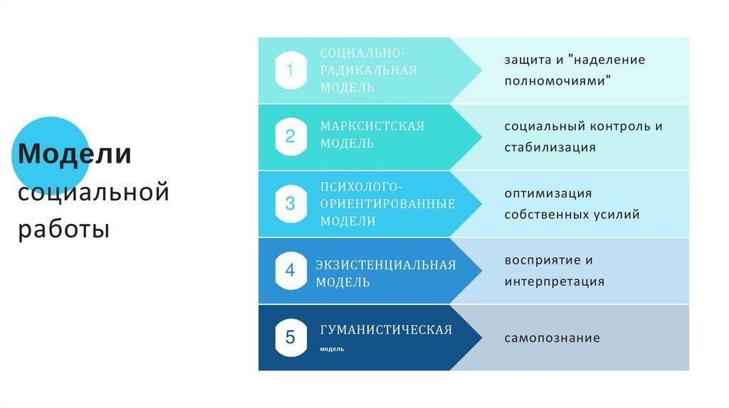 Психологически ориентированные модели социальной работы модельные агентства дубаи