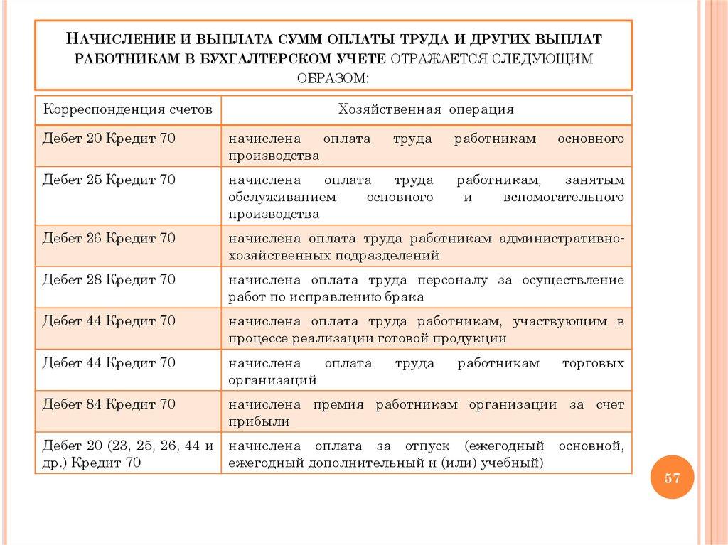 Общепроизводственные расходы и кредит счетов 10, 12, 13, 51, 60, 69, 70, 89 и т.