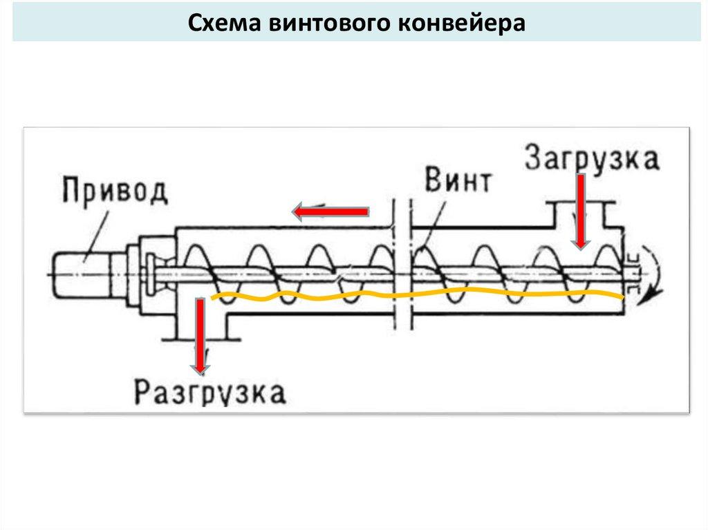 Классификация ленточные конвейера рабочий на конвейере москва