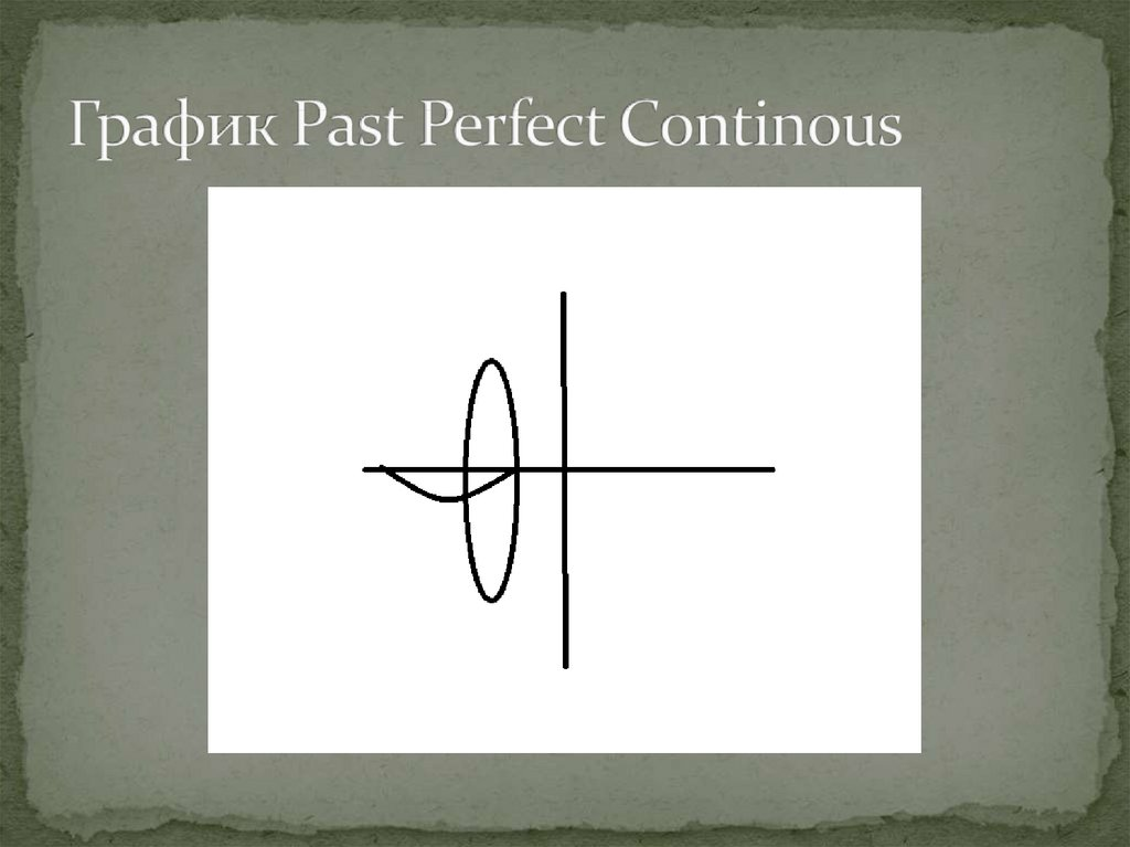 График Past Perfect Continous