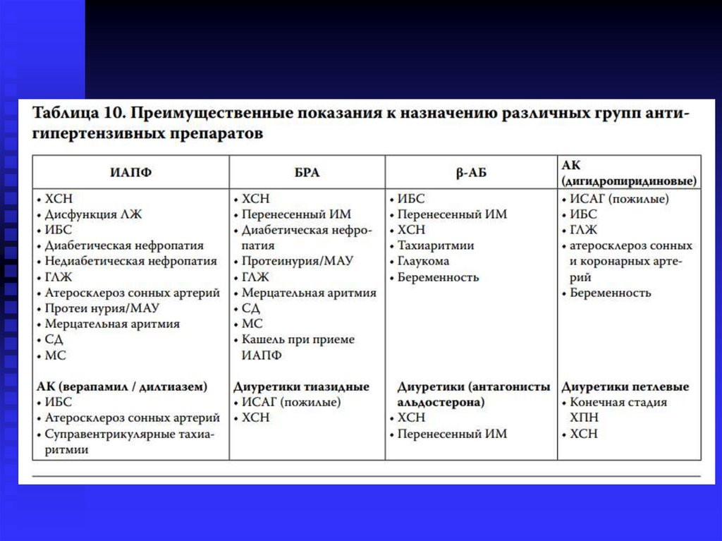 Правильная формулировка диагноза артериальная гипертензия ...