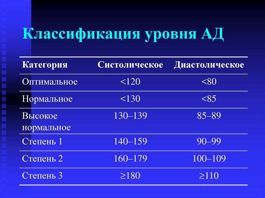 Коды МКБ I10-I15 | Болезни, характеризующиеся повышенным ...