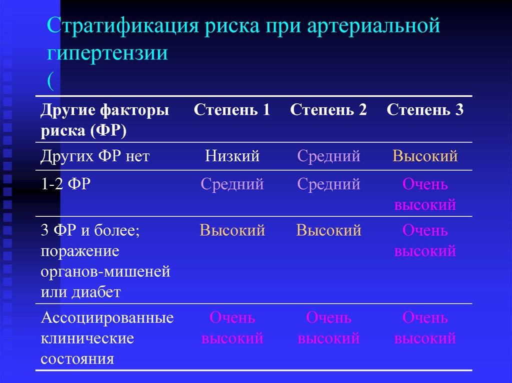 Классификация АГ | Справочник лекарственных препаратов ...