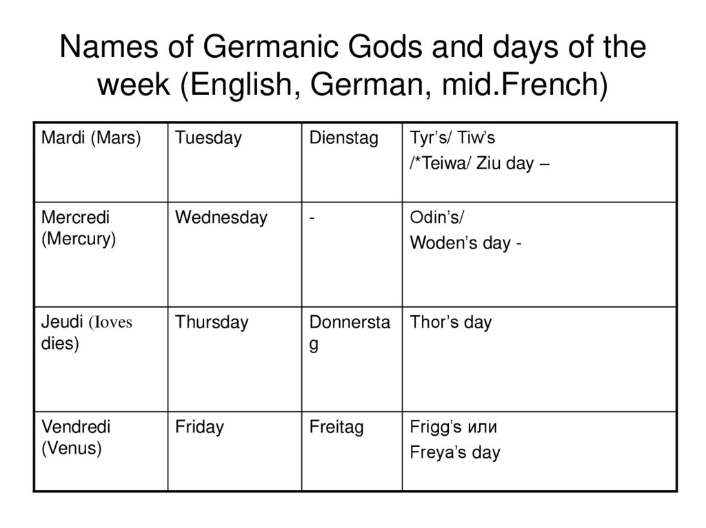 Names of Germanic Gods and days of the week (English, German, mid.French)
