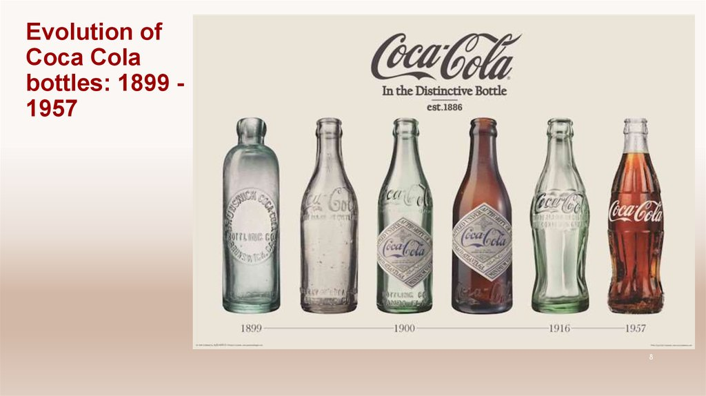 Evolution of Coca Cola bottles: 1899 -1957
