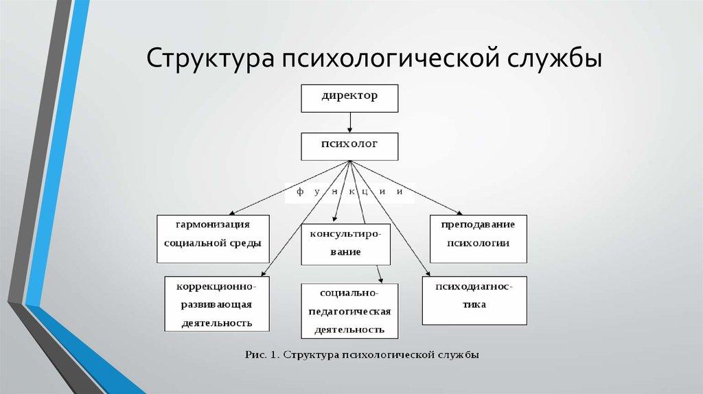 Модели работы психологической службы в образовании работа для девушек в петропавловске камчатском