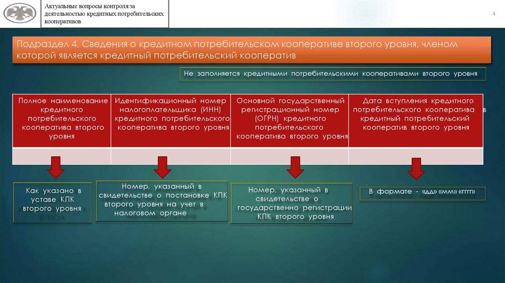 кредитный кооператив второго уровня