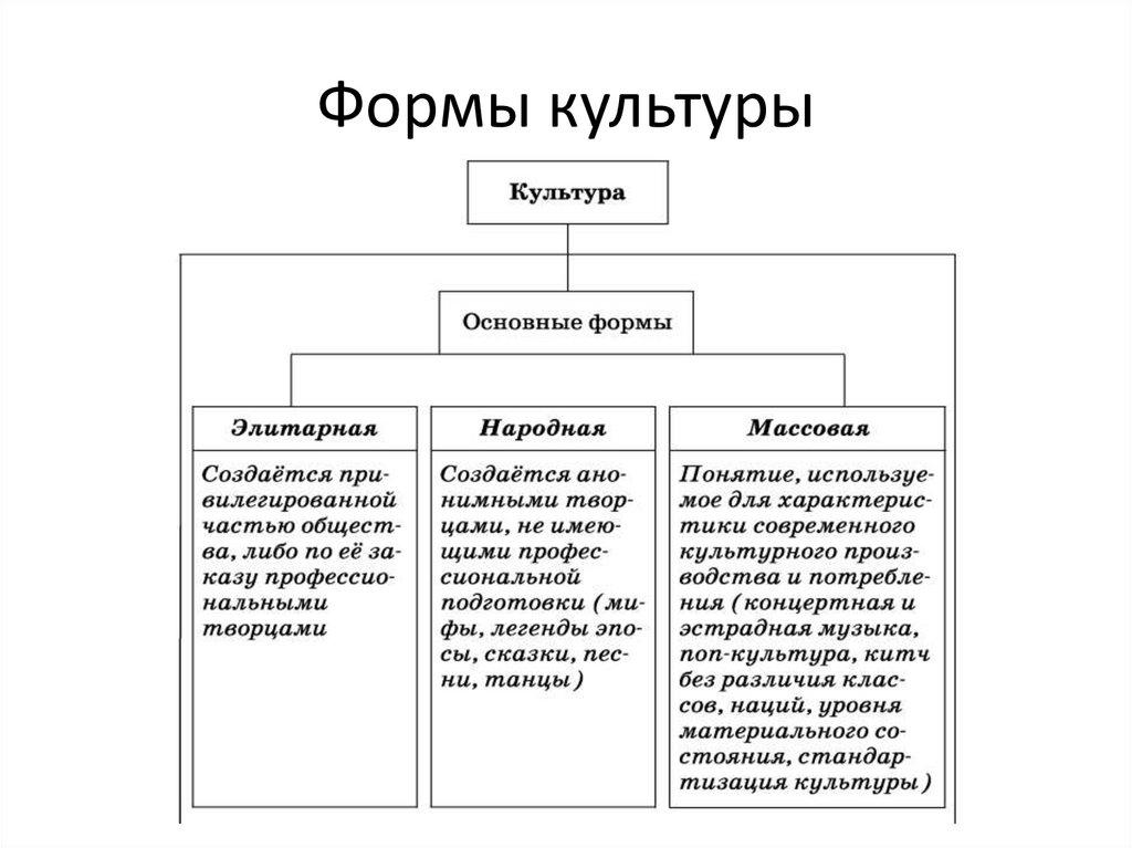 Виды культуры картинка