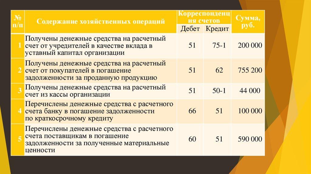 первое место в экономике россии занимает