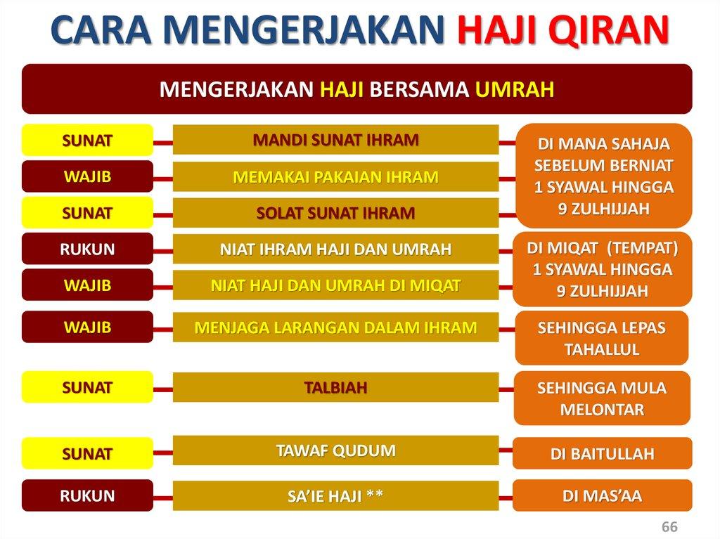Nota Panduan Haji Dan Umrah Rev Online Presentation