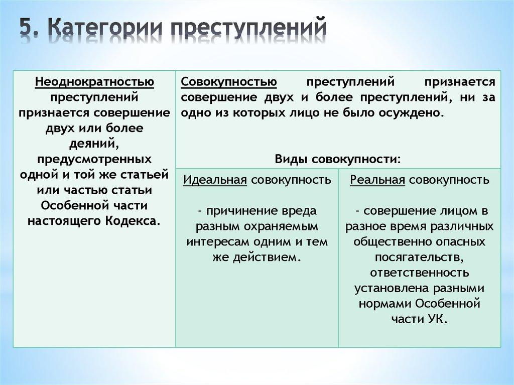 категории преступлений в уголовном кодексе