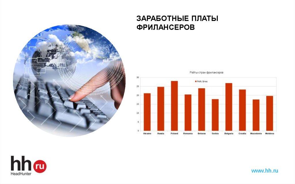 Фриланс зарплата фрилансеры рейтинги