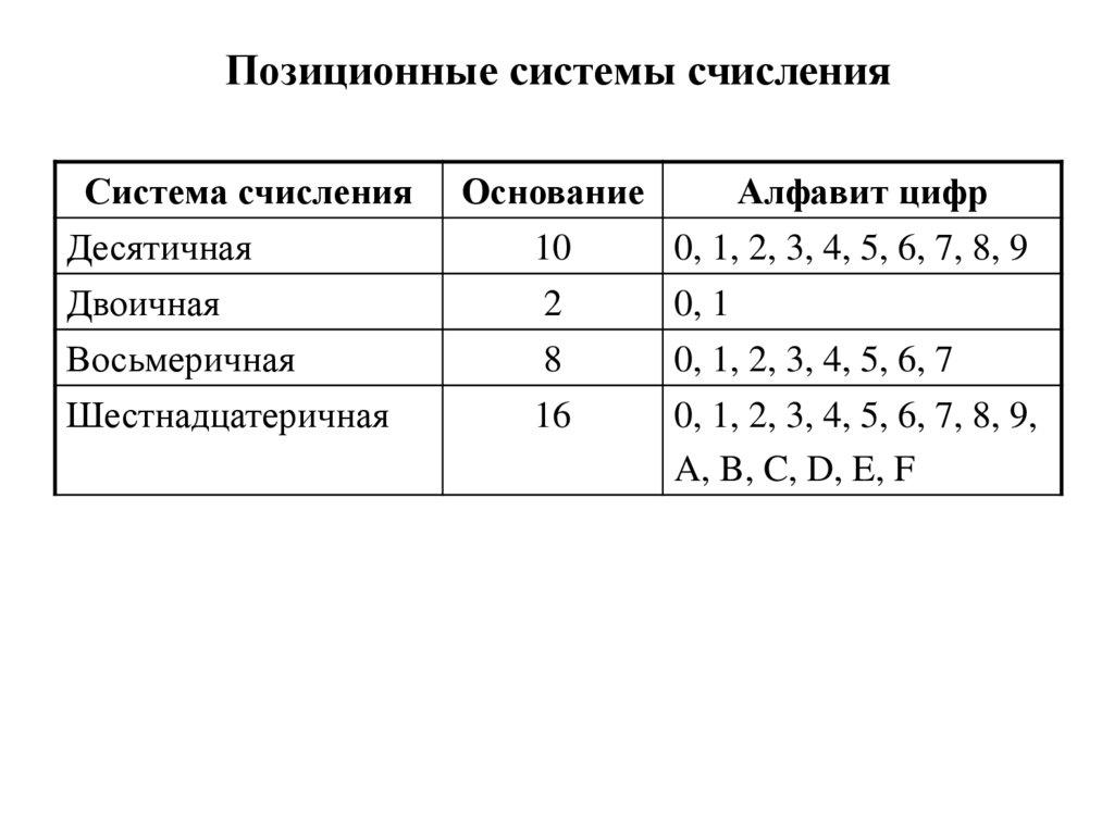 знаменитости картинки с позиционными системами счисления алексеевич