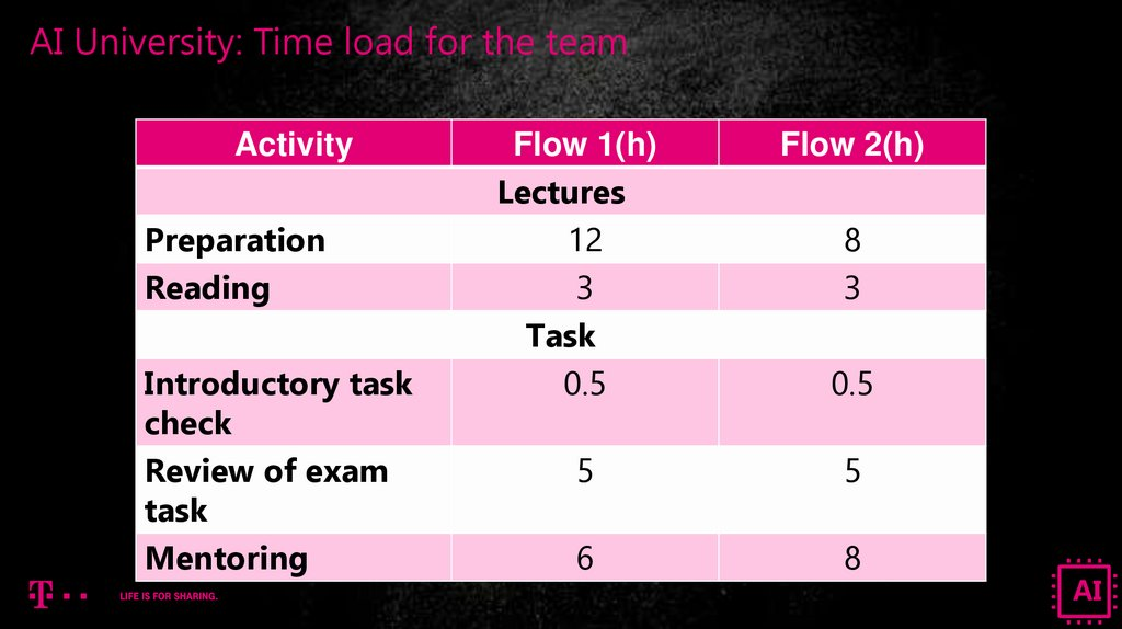AI University: Time load for the team