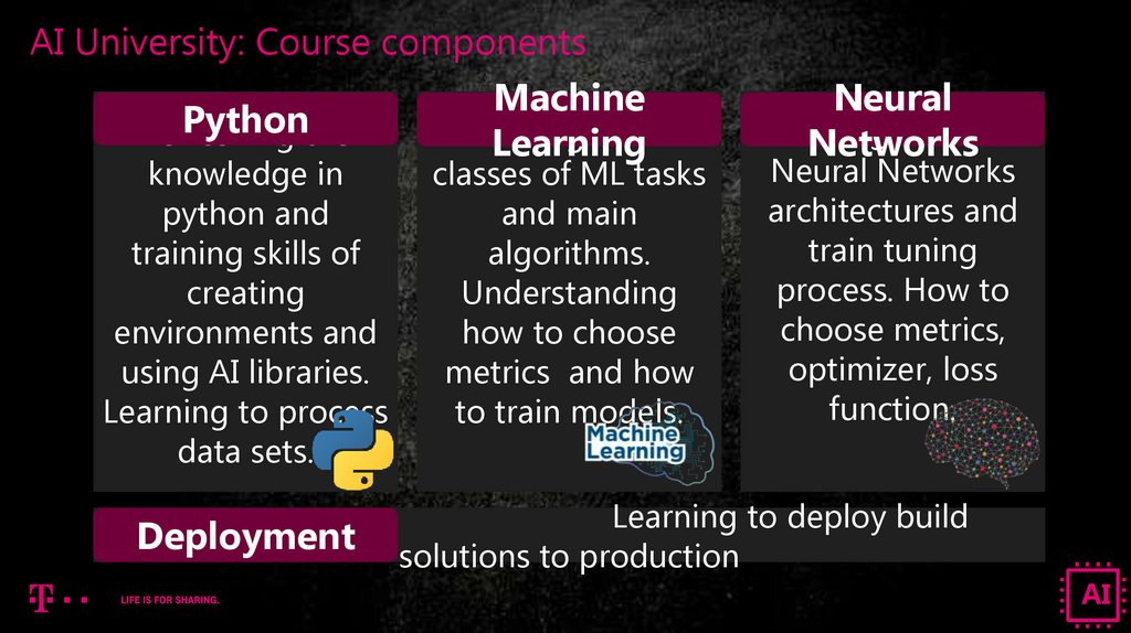 AI University: Course components