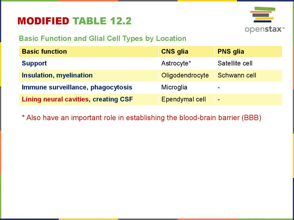 MODIFIED table 12.2
