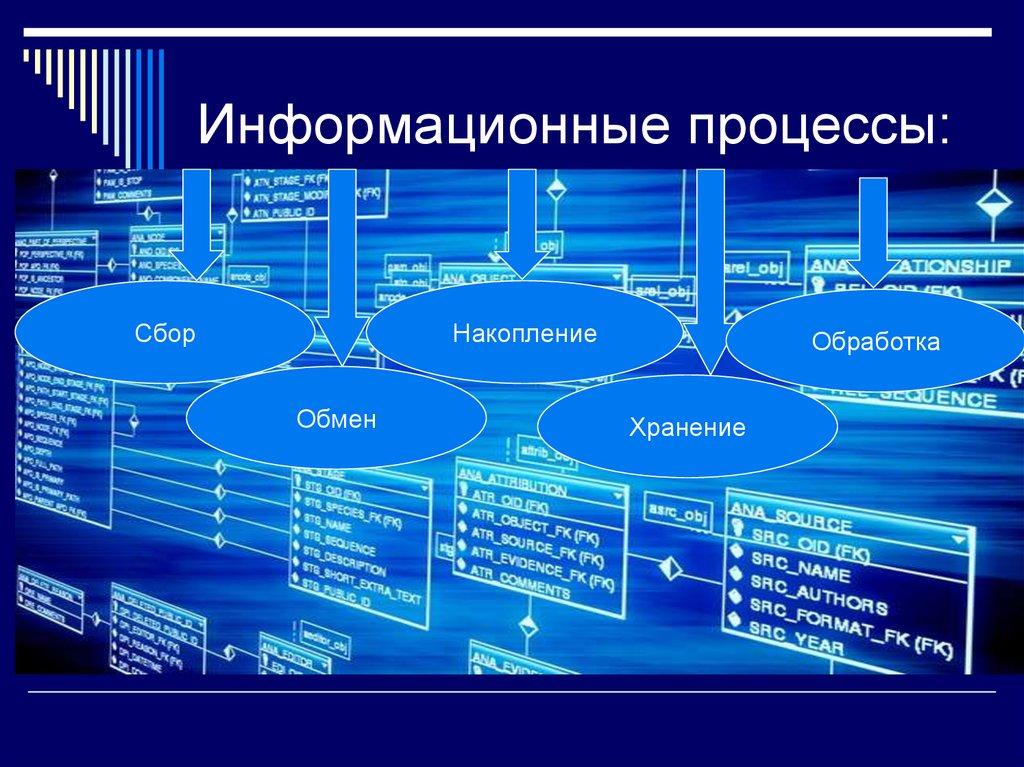 процессы в информационных системах картинки