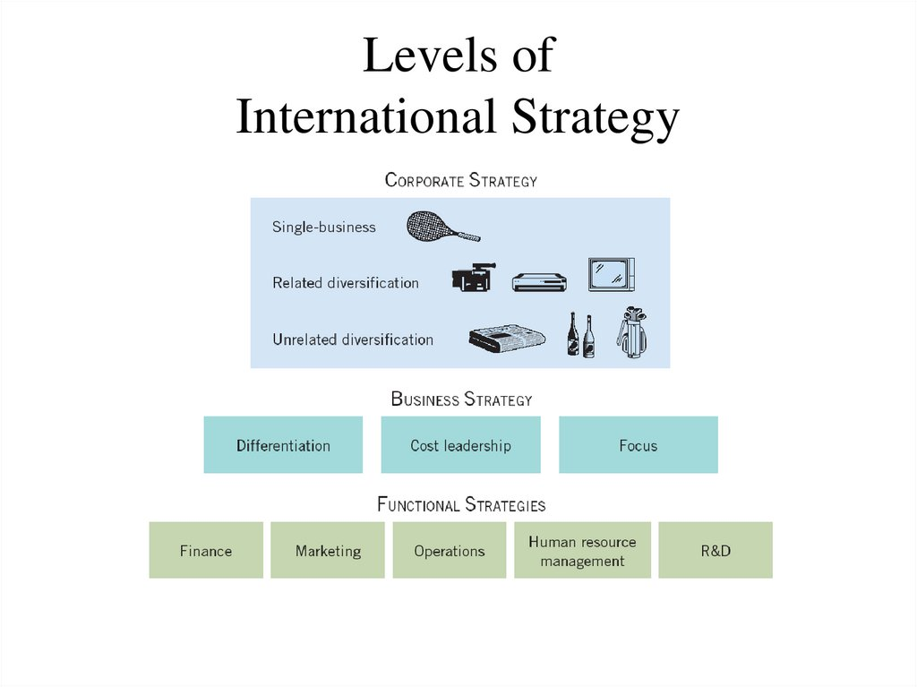 Levels of International Strategy