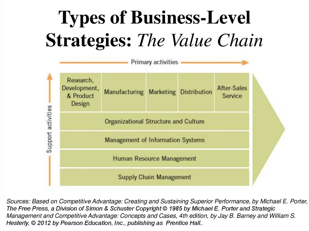 Types of Business-Level Strategies: The Value Chain