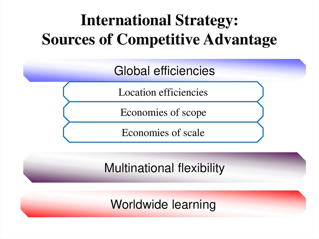 International Strategy: Sources of Competitive Advantage
