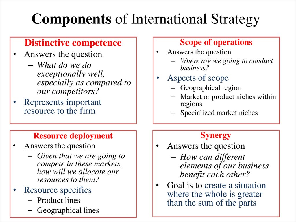 Components of International Strategy