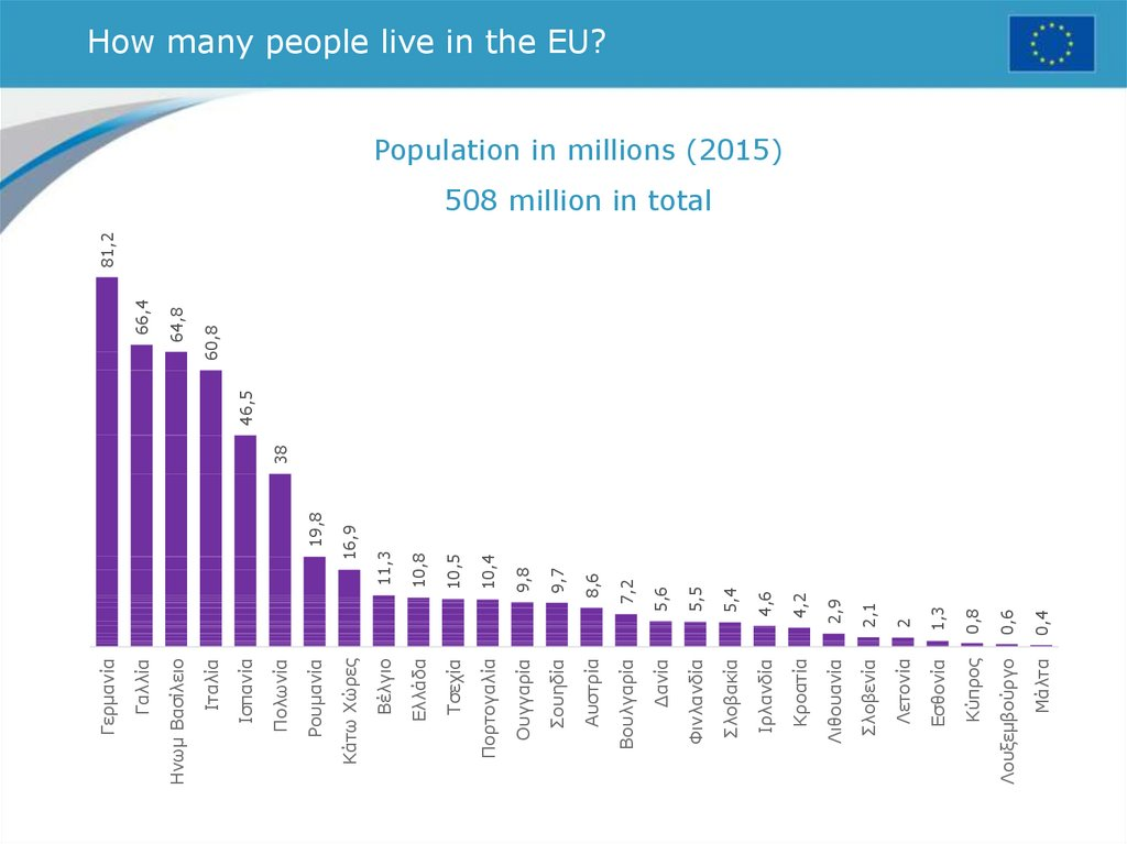 How many people live in the EU?