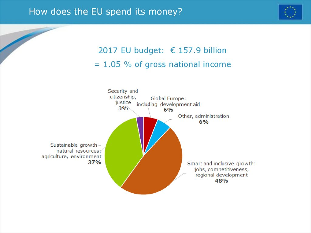 How does the EU spend its money?
