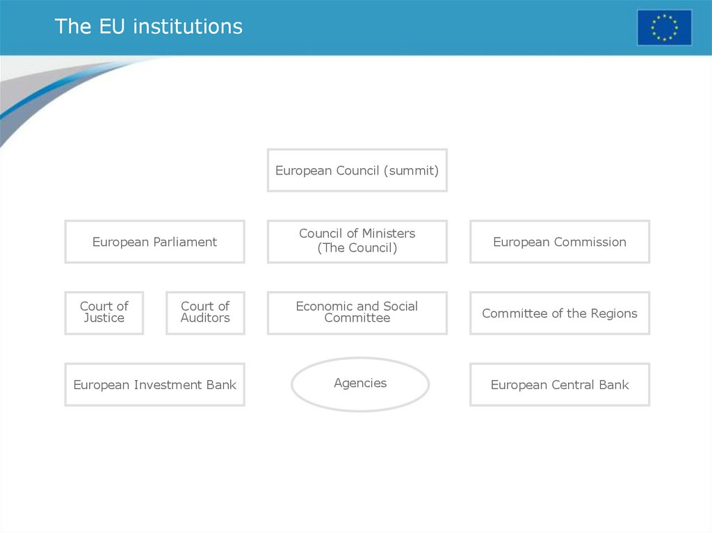 The EU institutions