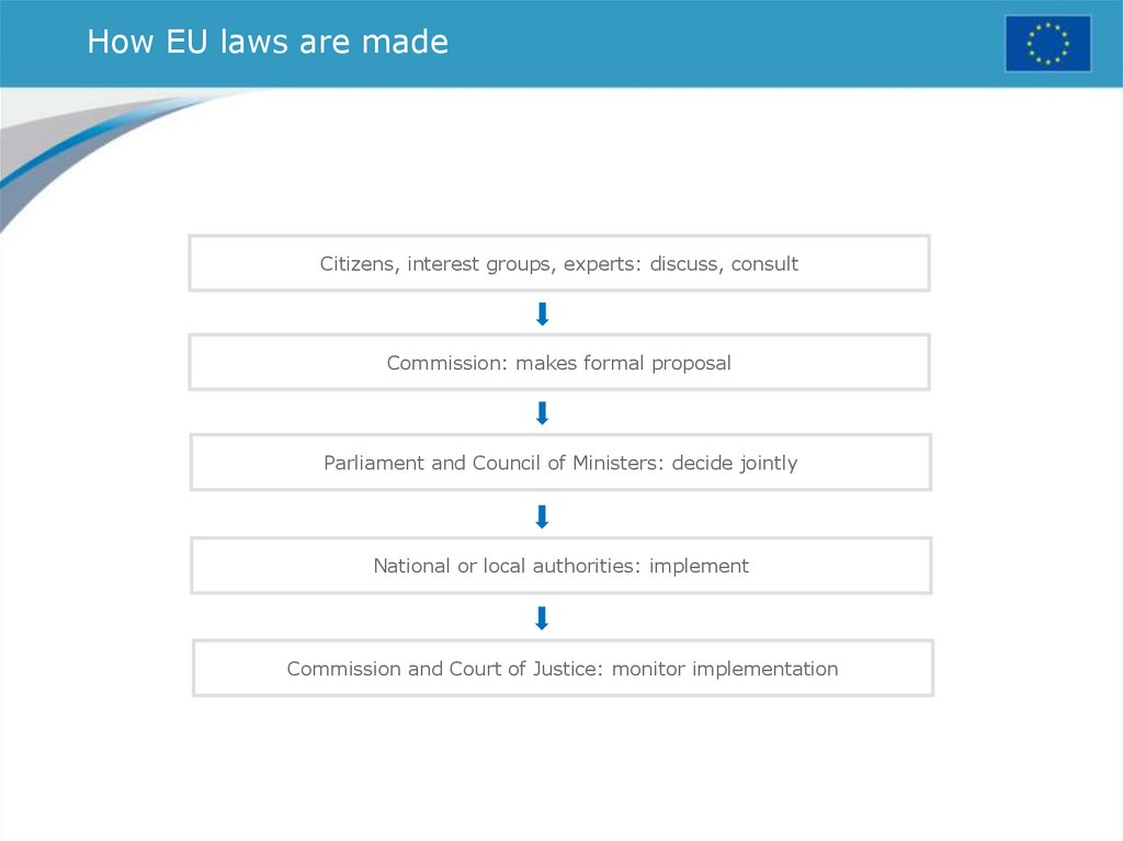 How EU laws are made