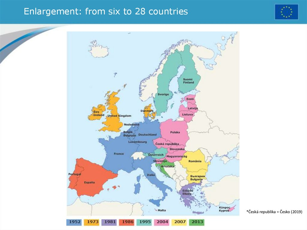 Enlargement: from six to 28 countries
