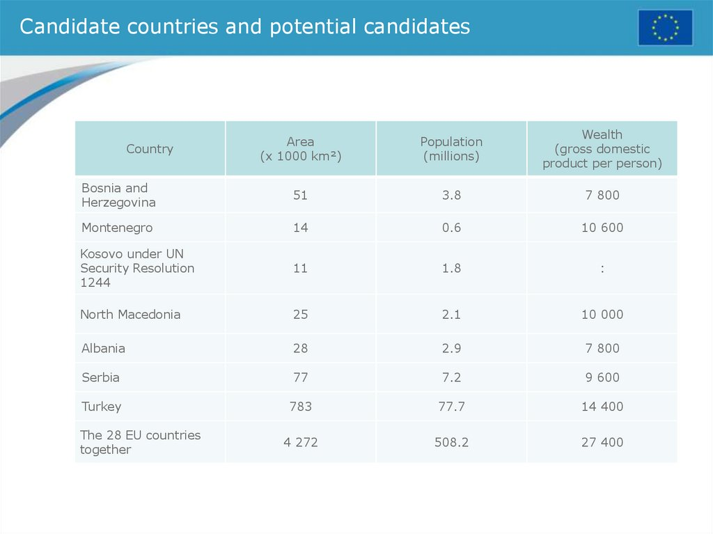 Candidate countries and potential candidates