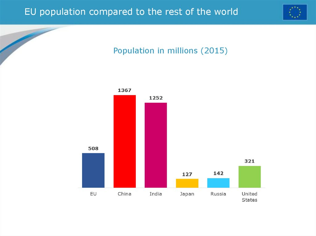 EU population compared to the rest of the world
