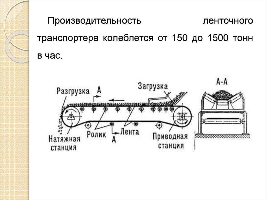 Тяговый орган ленточного конвейера редуктор для буровой установки с элеватором
