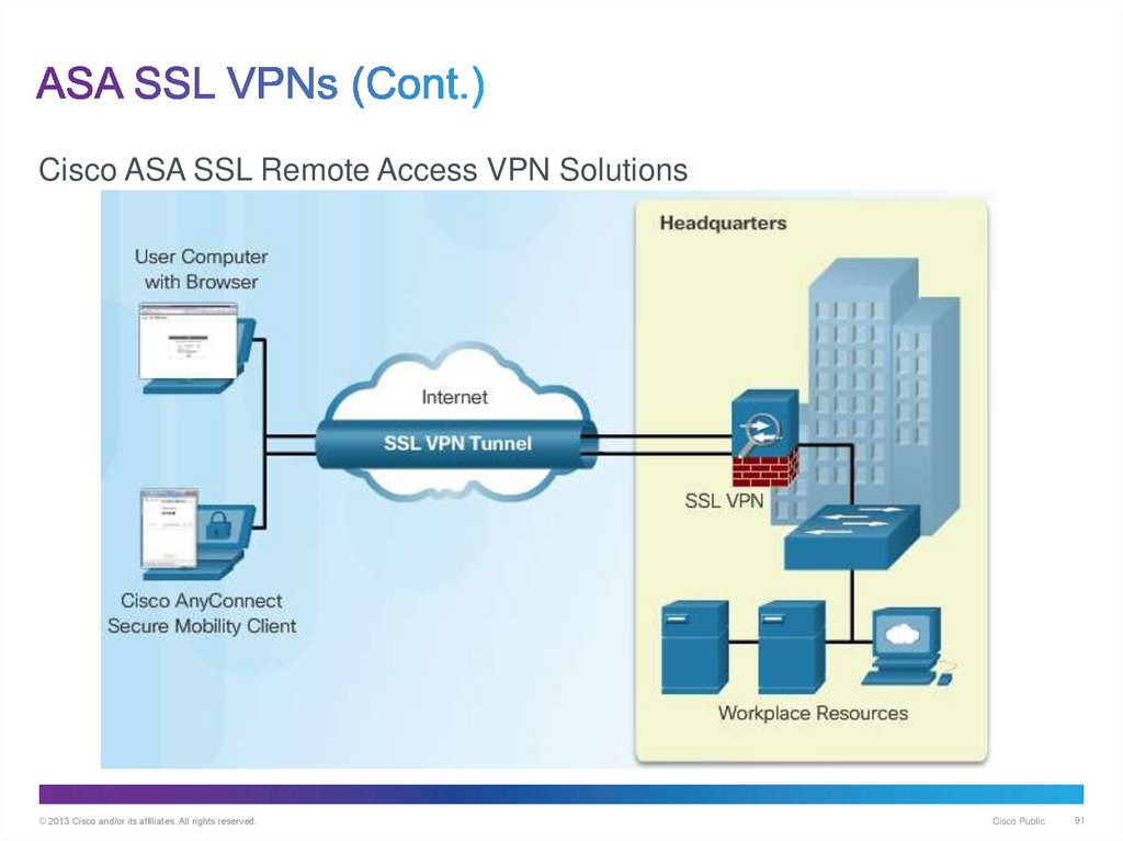 Advanced Cisco Adaptive Security Appliance  (Chapter 10