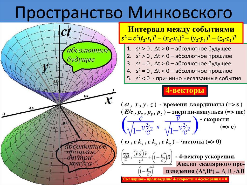 эти сведения расстояние минковского применительно к картинкам публикации этих