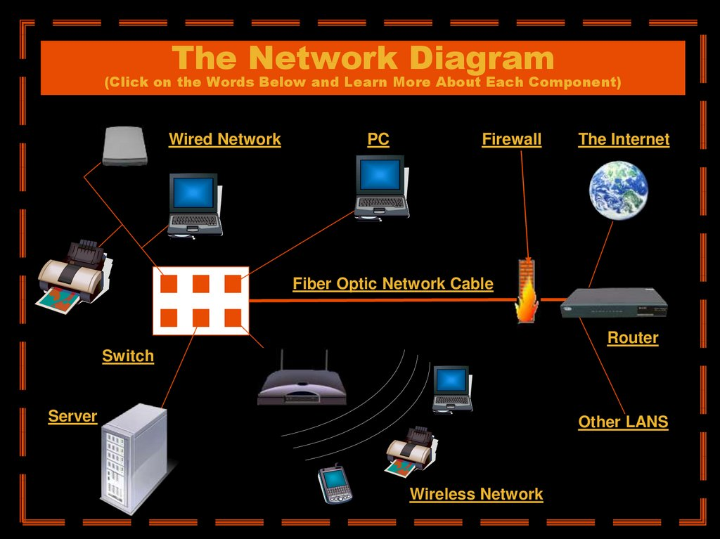 The Network Diagram (Click on the Words Below and Learn More About Each Component)