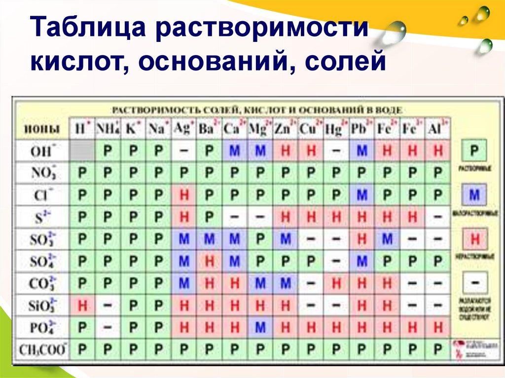 Таблица растворимости фото