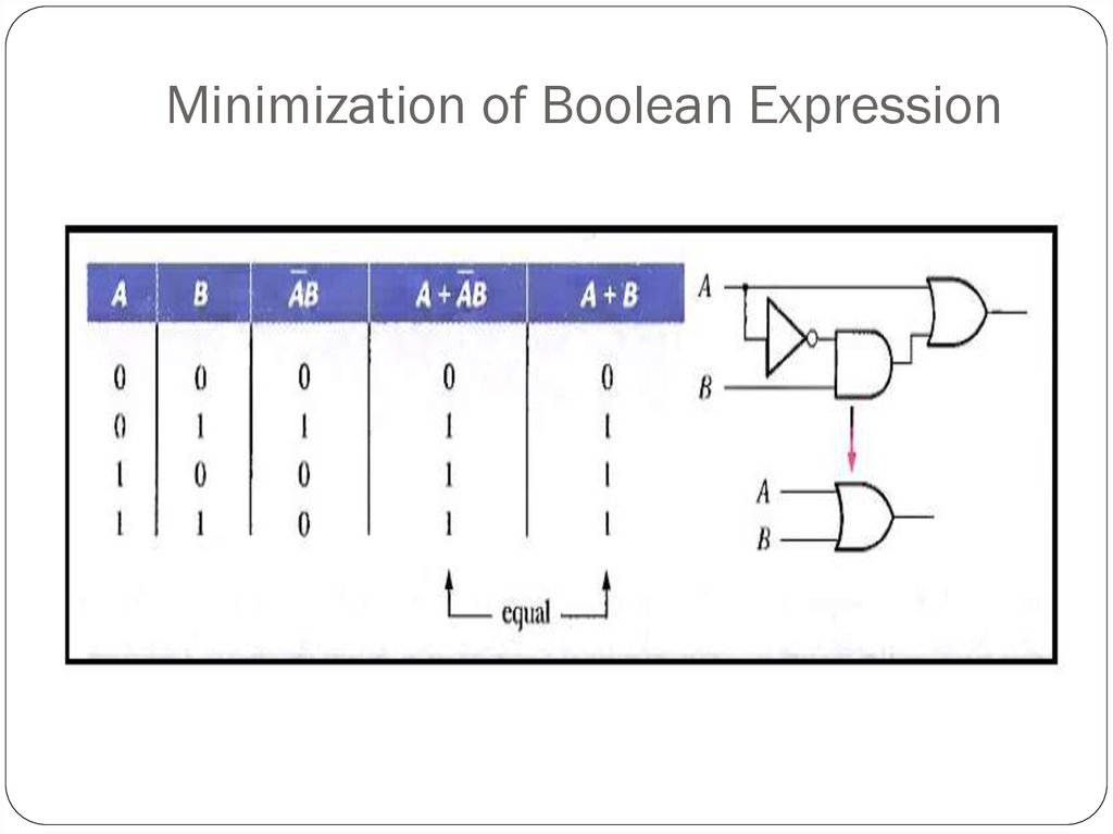 Minimization of Boolean Expression