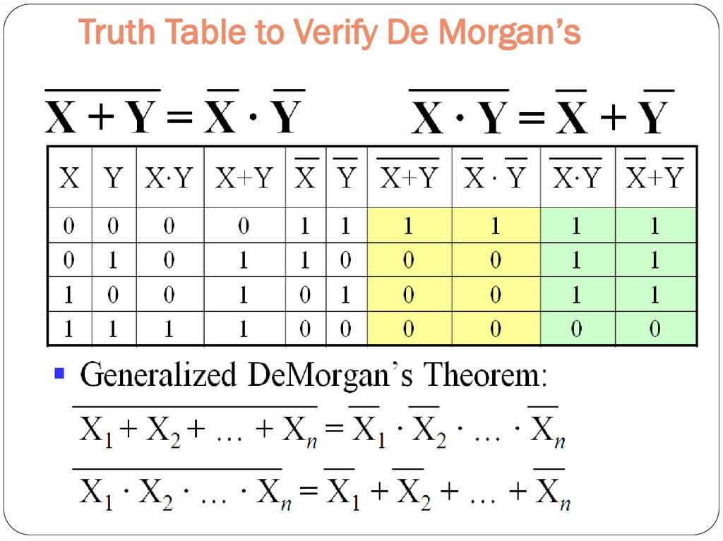 Truth Table to Verify De Morgan's