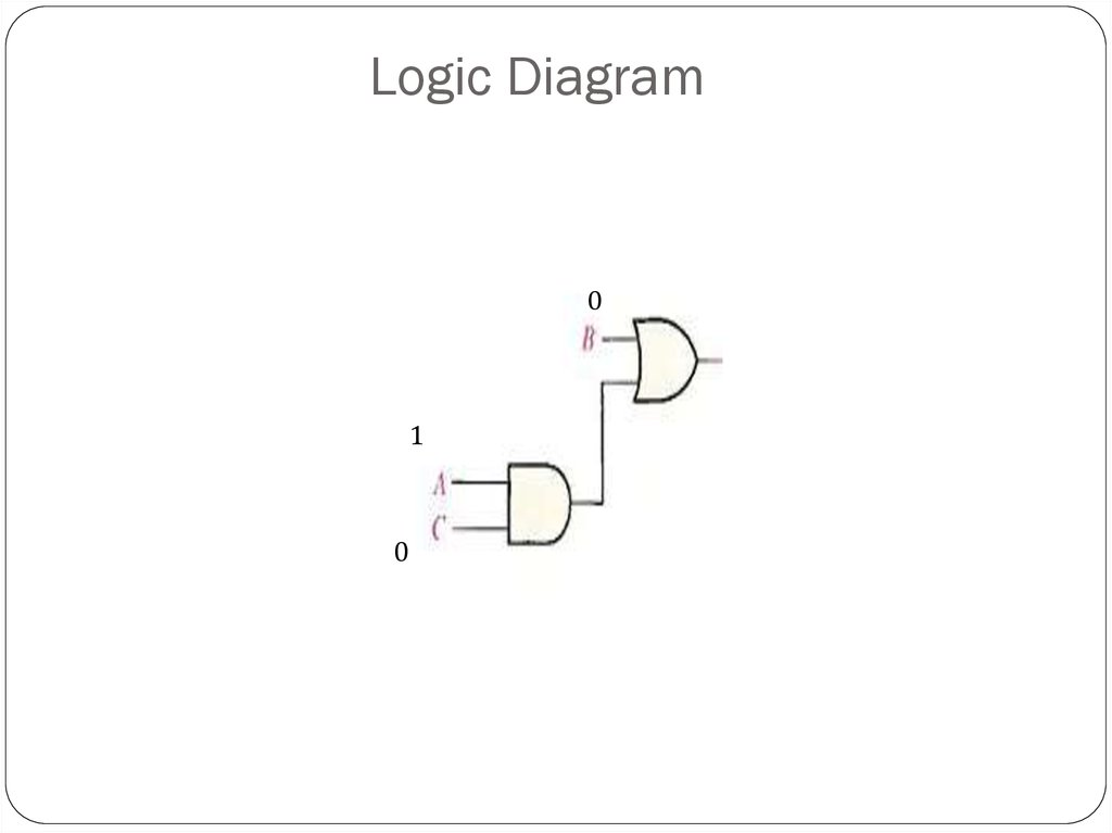 Logic Diagram