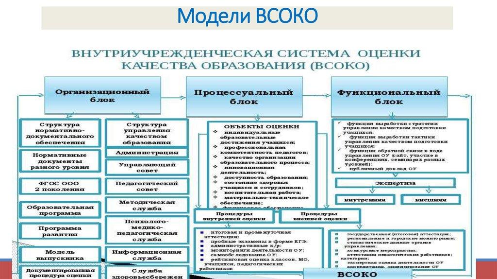 Модели подходов к оценке работы образовательных систем спид инфо фото