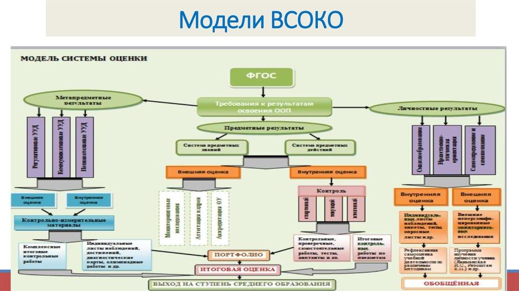 Модели подходов к оценке работы образовательных систем работа для молодой девушки челябинска
