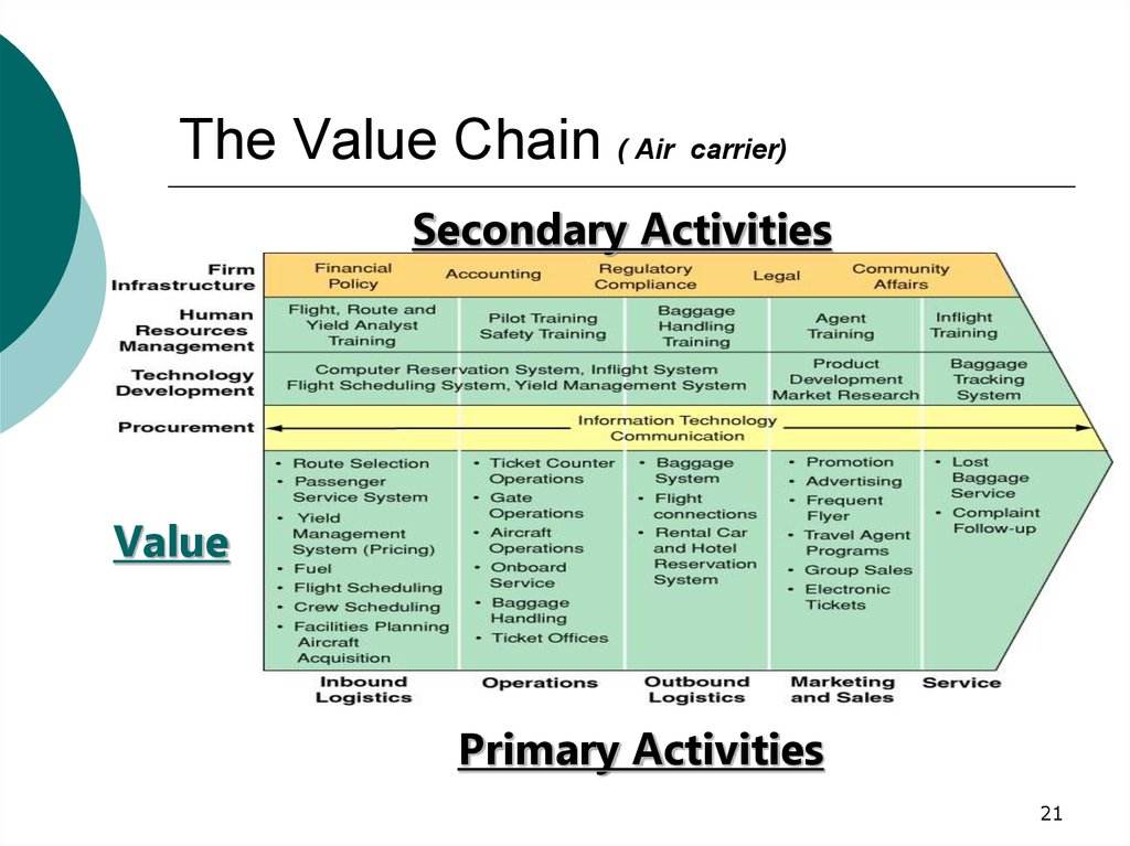 The Value Chain ( Air carrier)