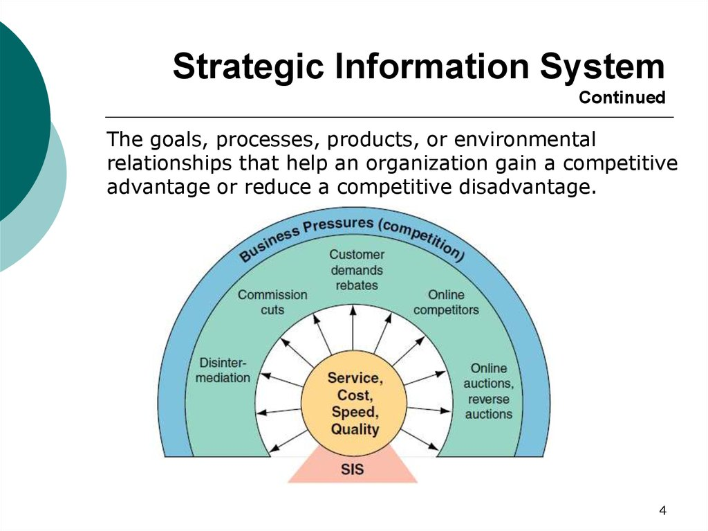 Strategic Information System Continued