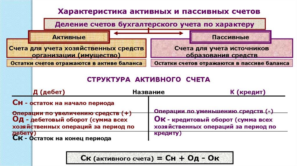 Оборотные ведомости ПО счетам синтетического