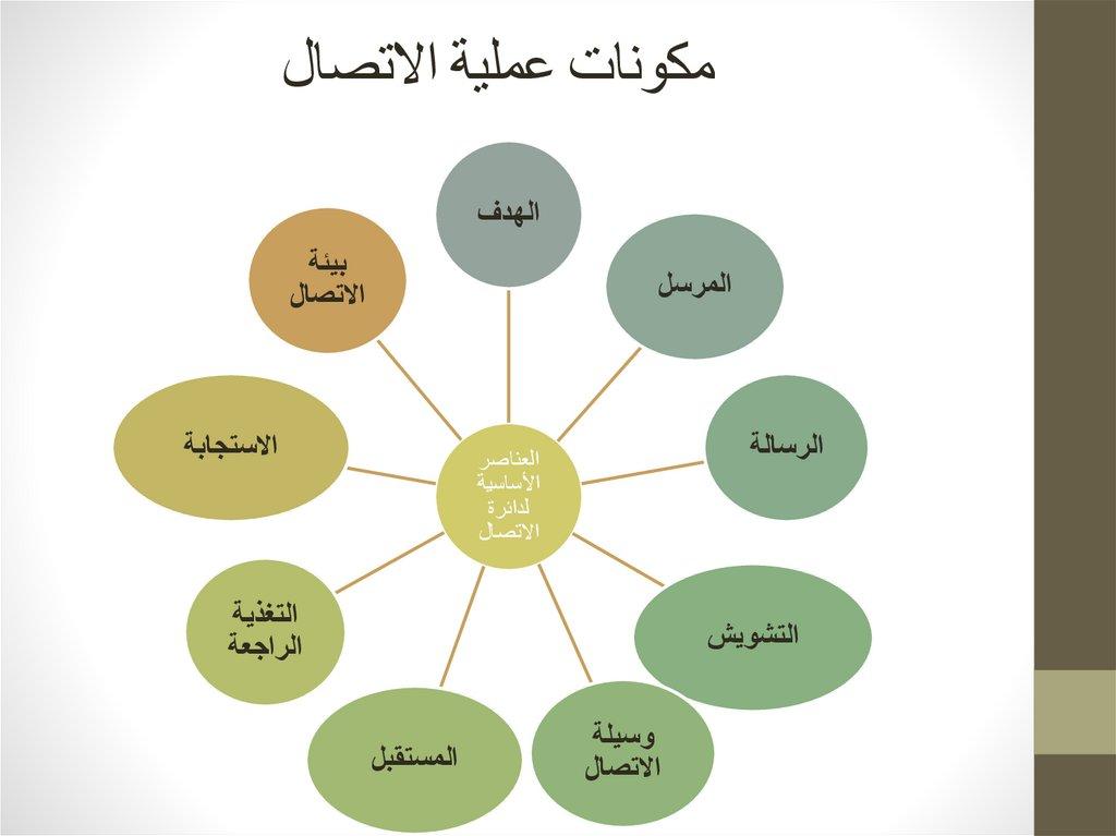 مقدمة في مهارات االتصال Online Presentation