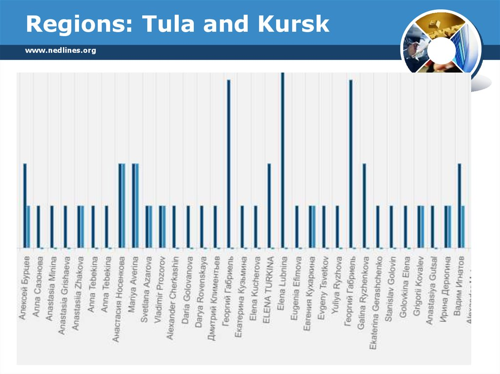 Regions: Tula and Kursk
