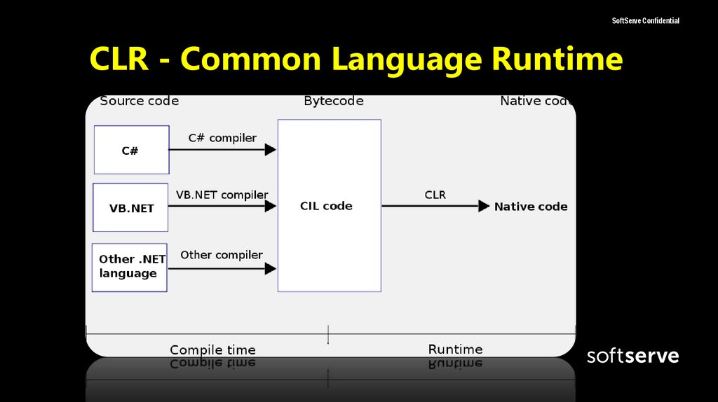 CLR - Common Language Runtime