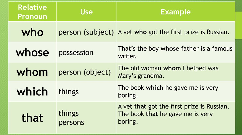 Relative Pronouns And Adverbs Online Presentation