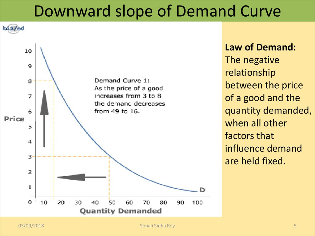 Downward slope of Demand Curve